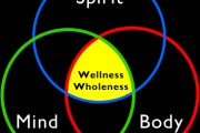 The Mind-Body-Spirit Connection